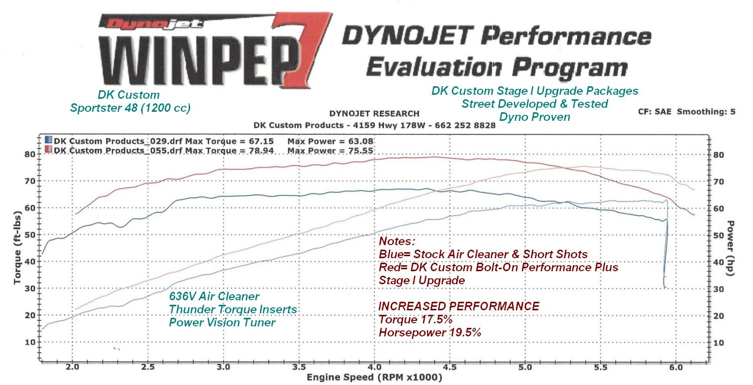 Overview of EFI Options..XiED, Piggy-Back, Flash Tuners, Dyno ..